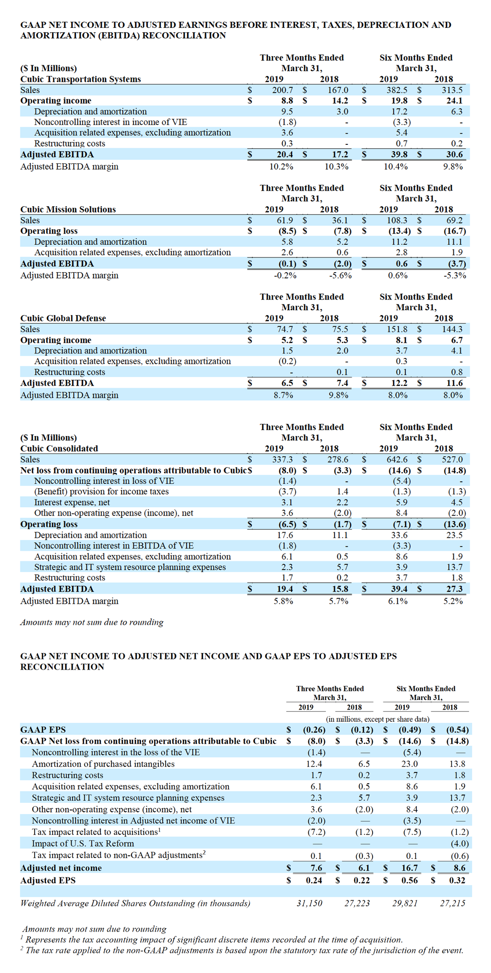 Cubic Reports Second Quarter Fiscal Year 2019 Results